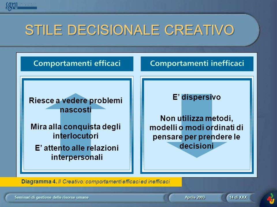 Aprile 2003 Seminari di gestione delle risorse umane14 di XXX Diagramma 4.
