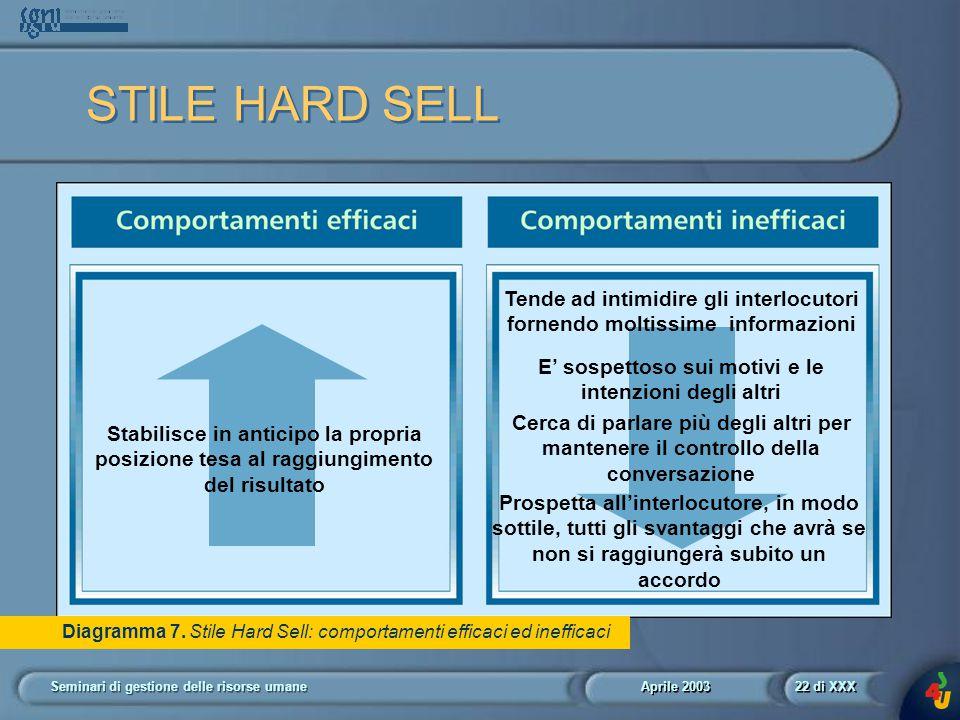 Aprile 2003 Seminari di gestione delle risorse umane22 di XXX Diagramma 7.