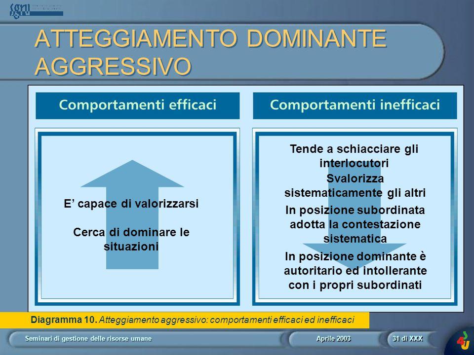 Aprile 2003 Seminari di gestione delle risorse umane31 di XXX Diagramma 10.