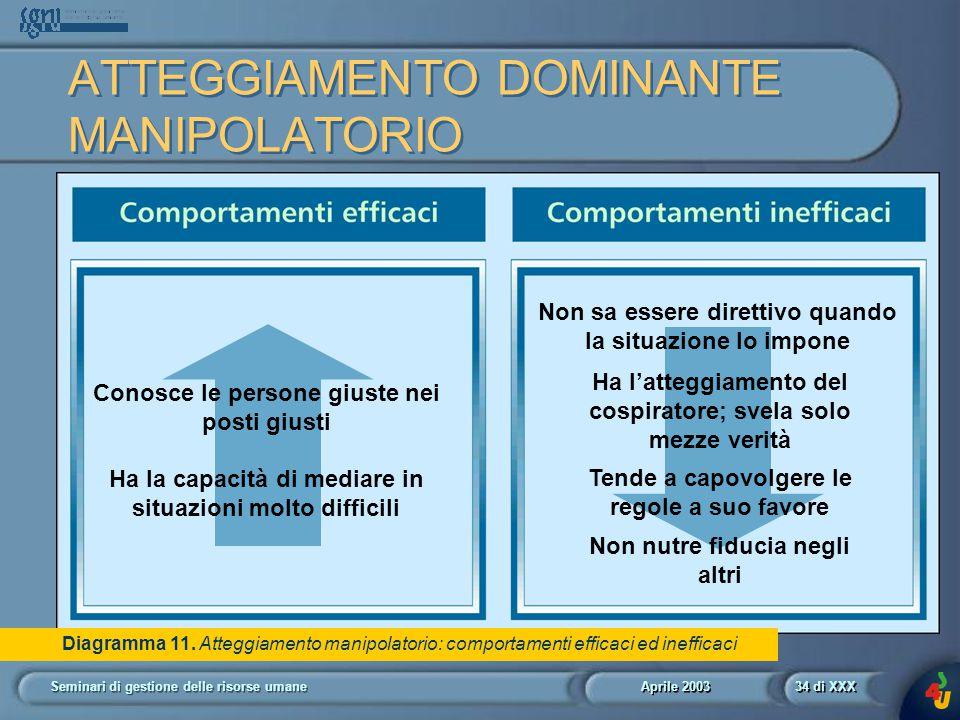 Aprile 2003 Seminari di gestione delle risorse umane34 di XXX Diagramma 11.