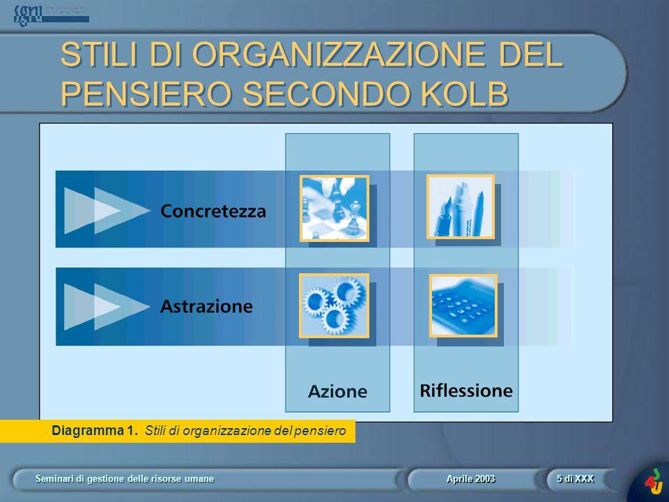 Aprile 2003 Seminari di gestione delle risorse umane16 di XXX Diagramma 5.
