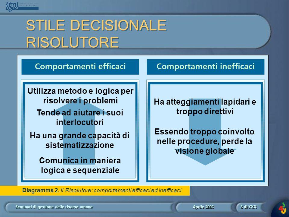 Aprile 2003 Seminari di gestione delle risorse umane8 di XXX Diagramma 2.
