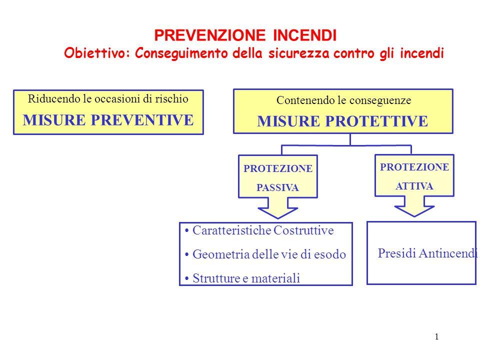 1 PREVENZIONE INCENDI Obiettivo: Conseguimento della sicurezza contro gli incendi Riducendo le occasioni di rischio MISURE PREVENTIVE Contenendo le co