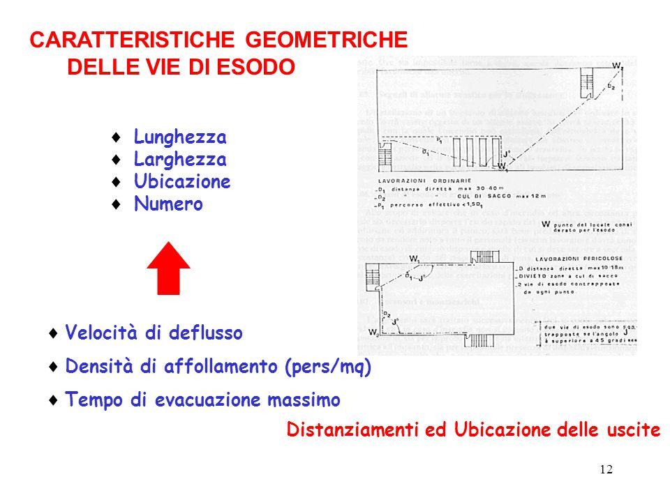 12 CARATTERISTICHE GEOMETRICHE DELLE VIE DI ESODO  Lunghezza  Larghezza  Ubicazione  Numero  Velocità di deflusso  Densità di affollamento (pers