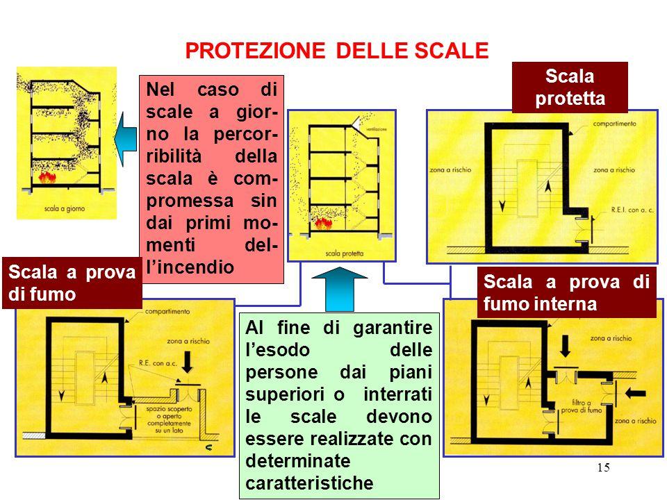 15 PROTEZIONE DELLE SCALE Al fine di garantire l'esodo delle persone dai piani superiori o interrati le scale devono essere realizzate con determinate