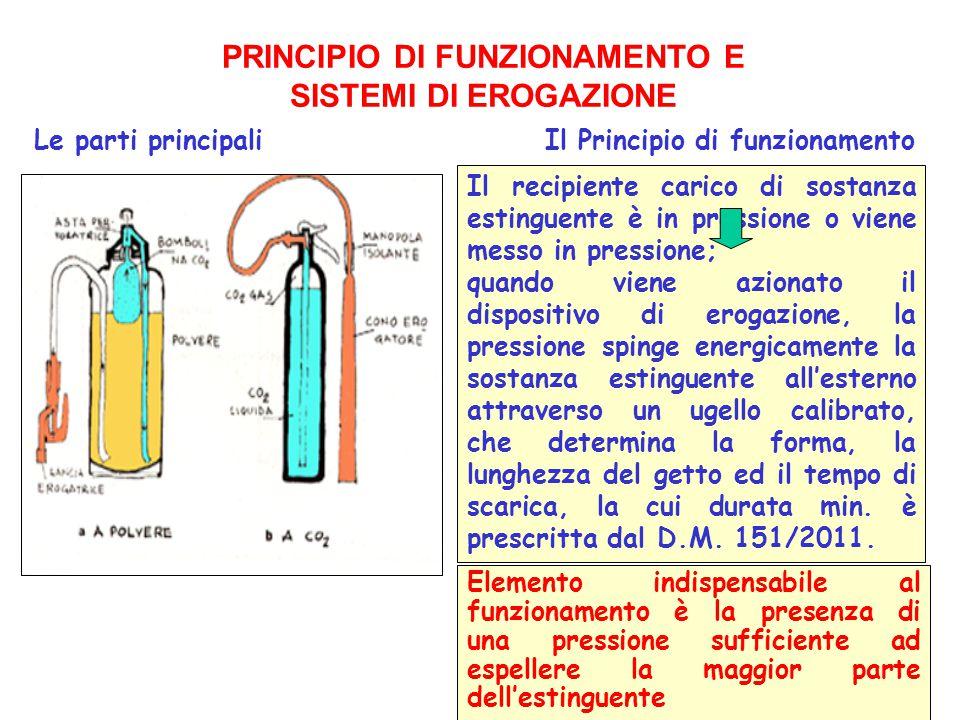 19 PRINCIPIO DI FUNZIONAMENTO E SISTEMI DI EROGAZIONE Le parti principaliIl Principio di funzionamento Il recipiente carico di sostanza estinguente è