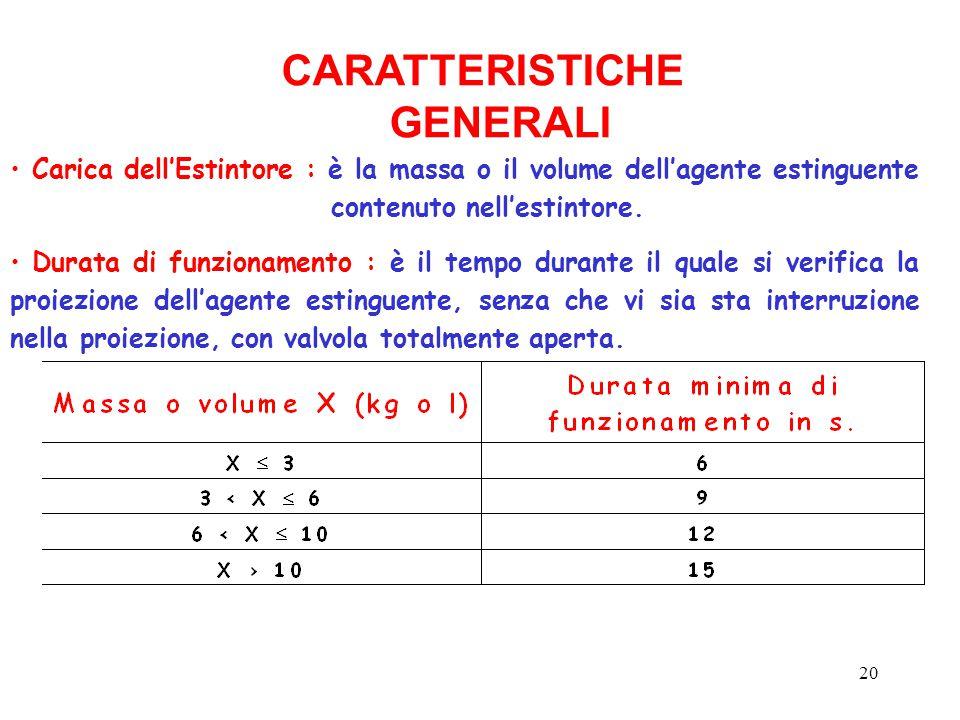 20 CARATTERISTICHE GENERALI Carica dell'Estintore : è la massa o il volume dell'agente estinguente contenuto nell'estintore. Durata di funzionamento :