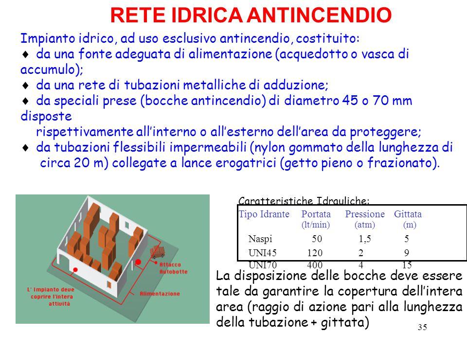 35 RETE IDRICA ANTINCENDIO La disposizione delle bocche deve essere tale da garantire la copertura dell'intera area (raggio di azione pari alla lunghe