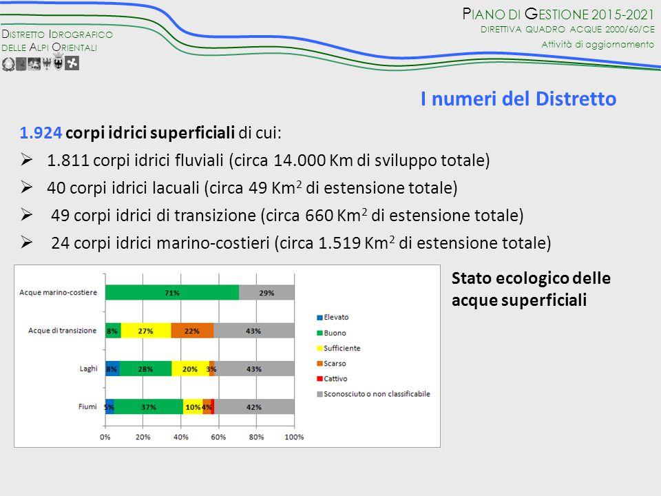 D ISTRETTO I DROGRAFICO DELLE A LPI O RIENTALI P IANO DI G ESTIONE 2015-2021 DIRETTIVA QUADRO ACQUE 2000/60/CE Attività di aggiornamento I numeri del Distretto 1.924 corpi idrici superficiali di cui:  1.811 corpi idrici fluviali (circa 14.000 Km di sviluppo totale)  40 corpi idrici lacuali (circa 49 Km 2 di estensione totale)  49 corpi idrici di transizione (circa 660 Km 2 di estensione totale)  24 corpi idrici marino-costieri (circa 1.519 Km 2 di estensione totale) Stato ecologico delle acque superficiali