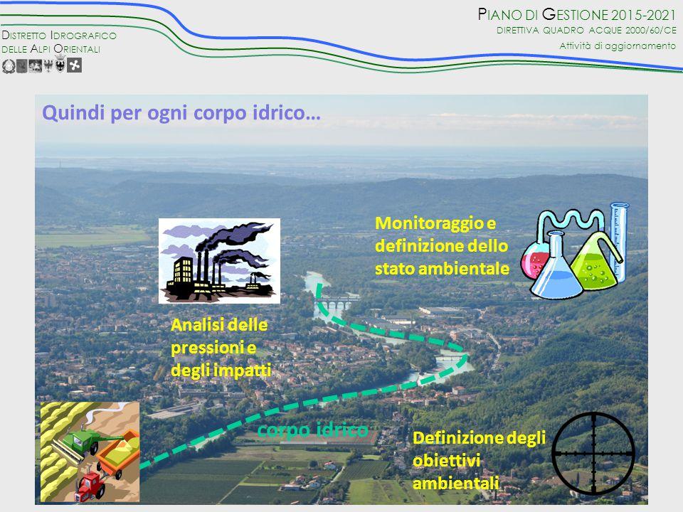 D ISTRETTO I DROGRAFICO DELLE A LPI O RIENTALI P IANO DI G ESTIONE 2015-2021 DIRETTIVA QUADRO ACQUE 2000/60/CE Attività di aggiornamento 15 bacini con caratteri idrologici e morfologici diversificati Il territorio distrettuale: Sistemi idrografici confluenti in un comune recettore (Mare Adriatico) Superficie totale: circa 40.000 kmq Abitanti: circa 7.000.000 Comuni: oltre 1.100 2 Autorità di Bacino di rilievo nazionale 2 Province Autonome 3 Regioni (di cui una con statuto autonomo)