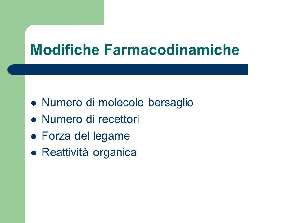 Modifiche Farmacodinamiche Numero di molecole bersaglio Numero di recettori Forza del legame Reattività organica