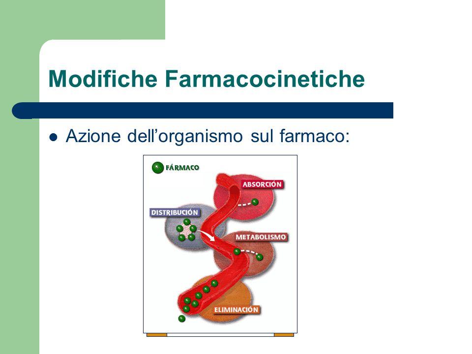 Farmacocinetica: Assorbimento Rallentamento del transito G-I Diminuzione della perfusione ematica Riduzione della superficie assorbente nell'intestino tenue Innalzamento pH gastrico (antimicotici) Poche conseguenze cliniche