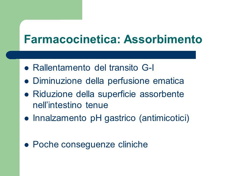 Farmacocinetica: Assorbimento Rallentamento del transito G-I Diminuzione della perfusione ematica Riduzione della superficie assorbente nell'intestino