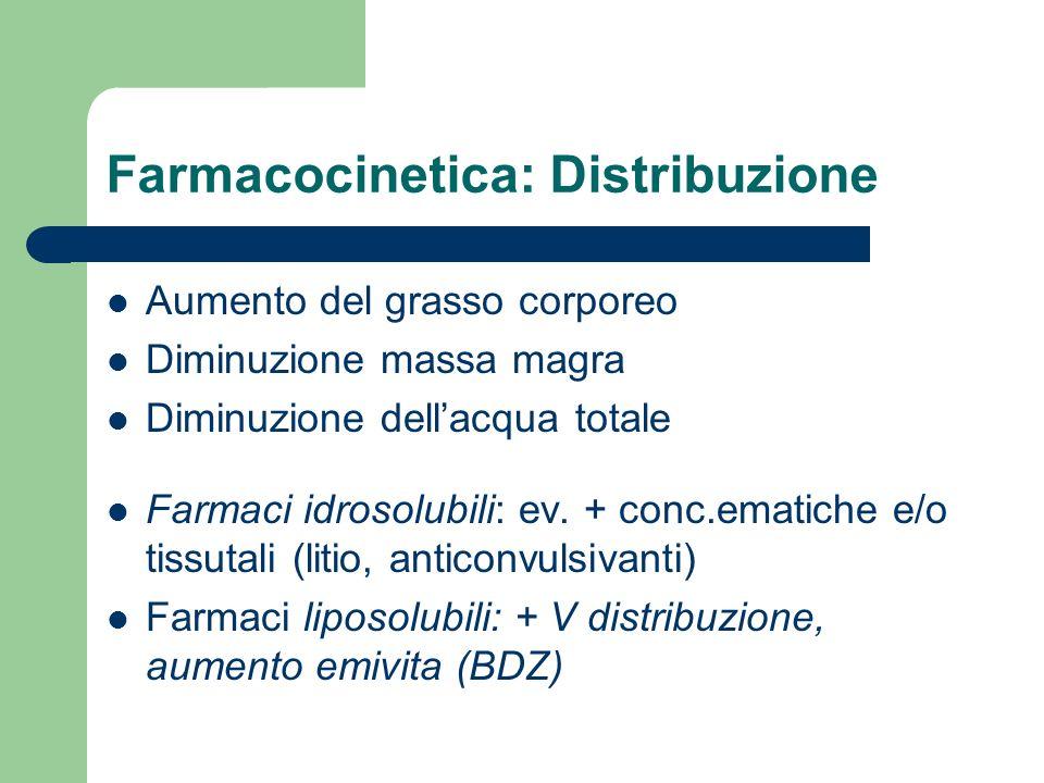 Farmacocinetica: Distribuzione Aumento del grasso corporeo Diminuzione massa magra Diminuzione dell'acqua totale Farmaci idrosolubili: ev. + conc.emat