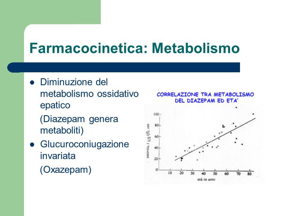 Farmacocinetica: Metabolismo Diminuzione del metabolismo ossidativo epatico (Diazepam genera metaboliti) Glucuroconiugazione invariata (Oxazepam)
