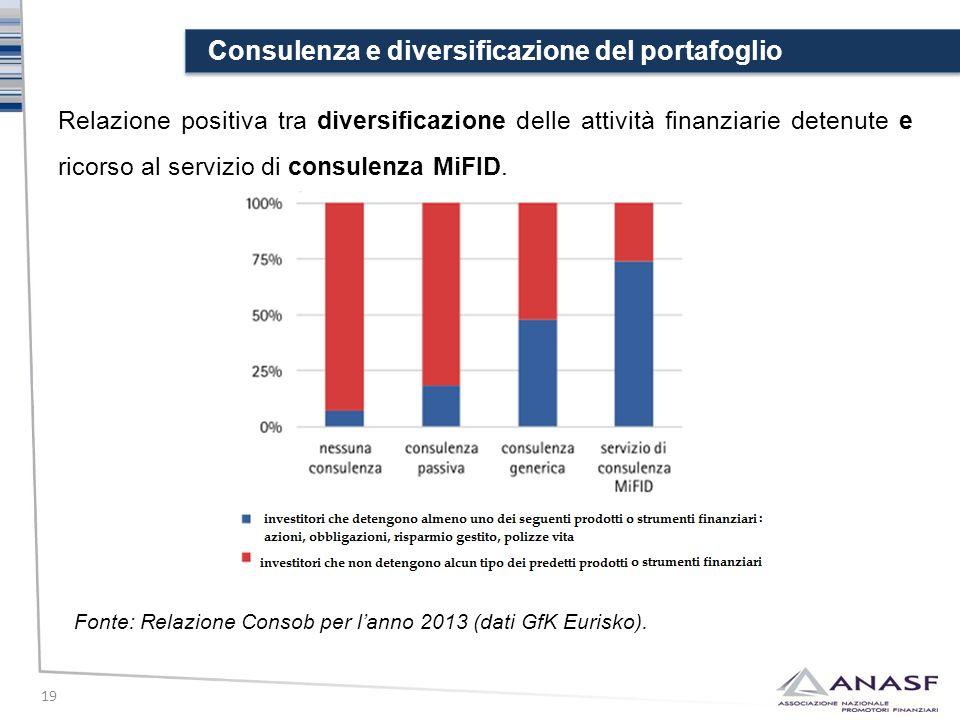 Consulenza e diversificazione del portafoglio 19 Relazione positiva tra diversificazione delle attività finanziarie detenute e ricorso al servizio di