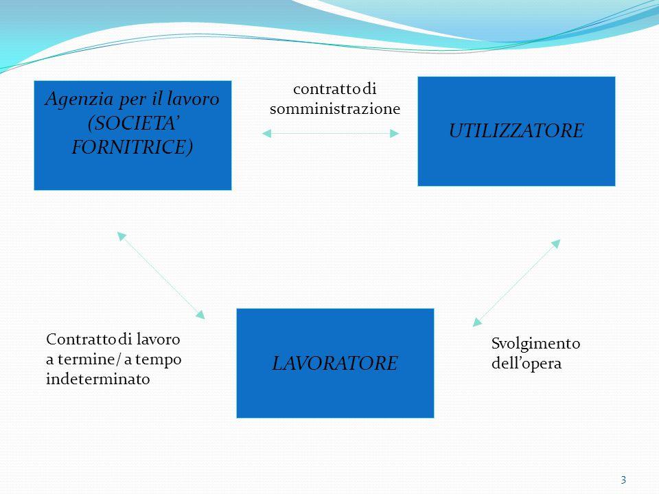 3 UTILIZZATORE Agenzia per il lavoro (SOCIETA' FORNITRICE) LAVORATORE Contratto di lavoro a termine/ a tempo indeterminato Svolgimento dell'opera contratto di somministrazione