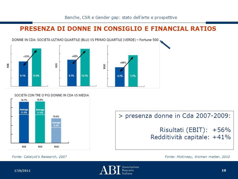 10 Banche, CSR e Gender gap: stato dell arte e prospettive 17/6/2011 PRESENZA DI DONNE IN CONSIGLIO E FINANCIAL RATIOS Fonte: Catalyst's Research, 2007 > presenza donne in Cda 2007-2009: Risultati (EBIT): +56% Redditività capitale: +41% Fonte: McKinsey, Women matter, 2010