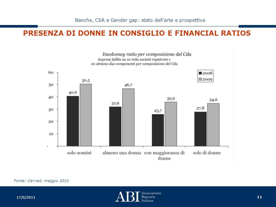 11 Banche, CSR e Gender gap: stato dell arte e prospettive 17/6/2011 PRESENZA DI DONNE IN CONSIGLIO E FINANCIAL RATIOS Fonte: Cerved, maggio 2010