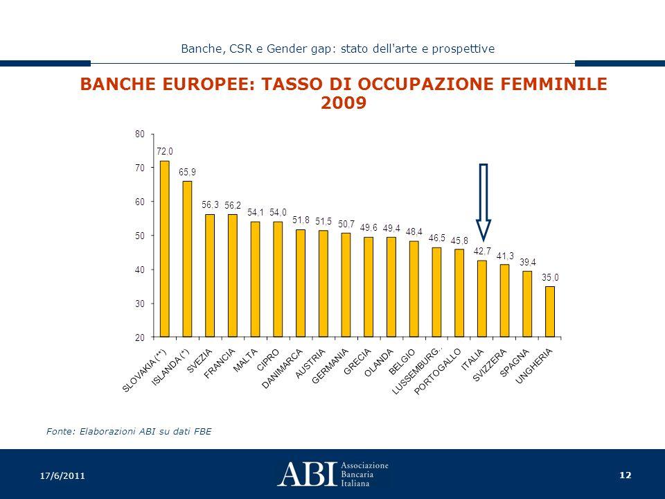 12 Banche, CSR e Gender gap: stato dell arte e prospettive 17/6/2011 BANCHE EUROPEE: TASSO DI OCCUPAZIONE FEMMINILE 2009 Fonte: Elaborazioni ABI su dati FBE
