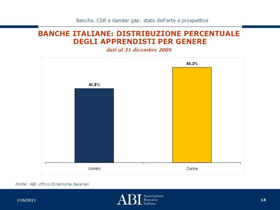 14 Banche, CSR e Gender gap: stato dell arte e prospettive 17/6/2011 BANCHE ITALIANE: DISTRIBUZIONE PERCENTUALE DEGLI APPRENDISTI PER GENERE dati al 31 dicembre 2009 Fonte: ABI Ufficio Dinamiche Salariali