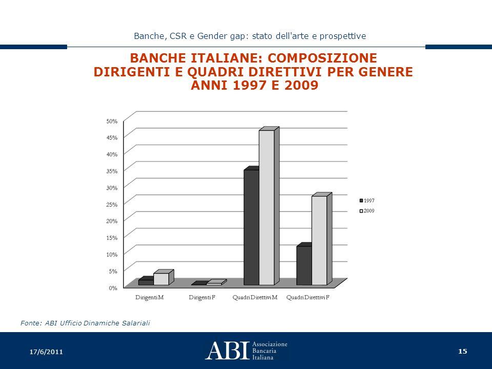 15 Banche, CSR e Gender gap: stato dell arte e prospettive 17/6/2011 BANCHE ITALIANE: COMPOSIZIONE DIRIGENTI E QUADRI DIRETTIVI PER GENERE ANNI 1997 E 2009 Fonte: ABI Ufficio Dinamiche Salariali