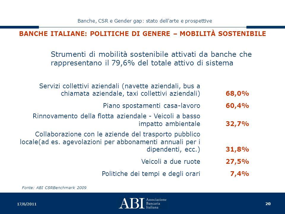 20 Banche, CSR e Gender gap: stato dell arte e prospettive 17/6/2011 BANCHE ITALIANE: POLITICHE DI GENERE – MOBILITÀ SOSTENIBILE Fonte: ABI CSRBenchmark 2009 Strumenti di mobilità sostenibile attivati da banche che rappresentano il 79,6% del totale attivo di sistema Servizi collettivi aziendali (navette aziendali, bus a chiamata aziendale, taxi collettivi aziendali)68,0% Piano spostamenti casa-lavoro60,4% Rinnovamento della flotta aziendale - Veicoli a basso impatto ambientale32,7% Collaborazione con le aziende del trasporto pubblico locale(ad es.