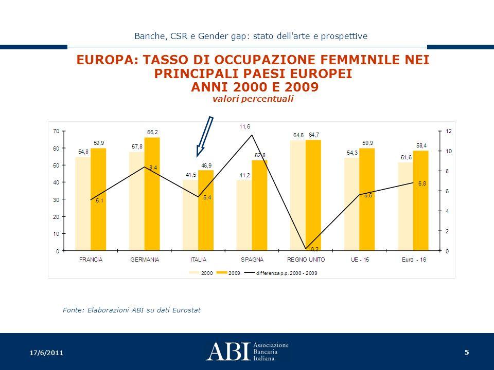5 Banche, CSR e Gender gap: stato dell arte e prospettive 17/6/2011 EUROPA: TASSO DI OCCUPAZIONE FEMMINILE NEI PRINCIPALI PAESI EUROPEI ANNI 2000 E 2009 valori percentuali Fonte: Elaborazioni ABI su dati Eurostat