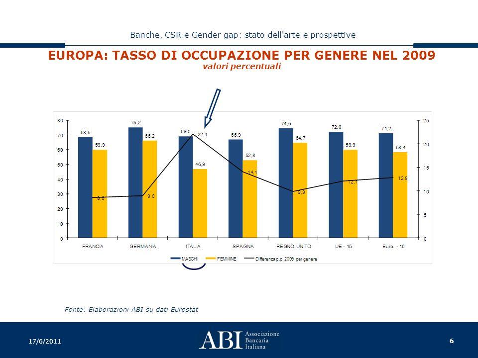 6 Banche, CSR e Gender gap: stato dell arte e prospettive 17/6/2011 EUROPA: TASSO DI OCCUPAZIONE PER GENERE NEL 2009 valori percentuali Fonte: Elaborazioni ABI su dati Eurostat
