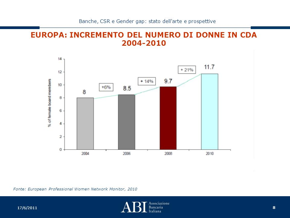 8 Banche, CSR e Gender gap: stato dell arte e prospettive 17/6/2011 EUROPA: INCREMENTO DEL NUMERO DI DONNE IN CDA 2004-2010 Fonte: European Professional Women Network Monitor, 2010