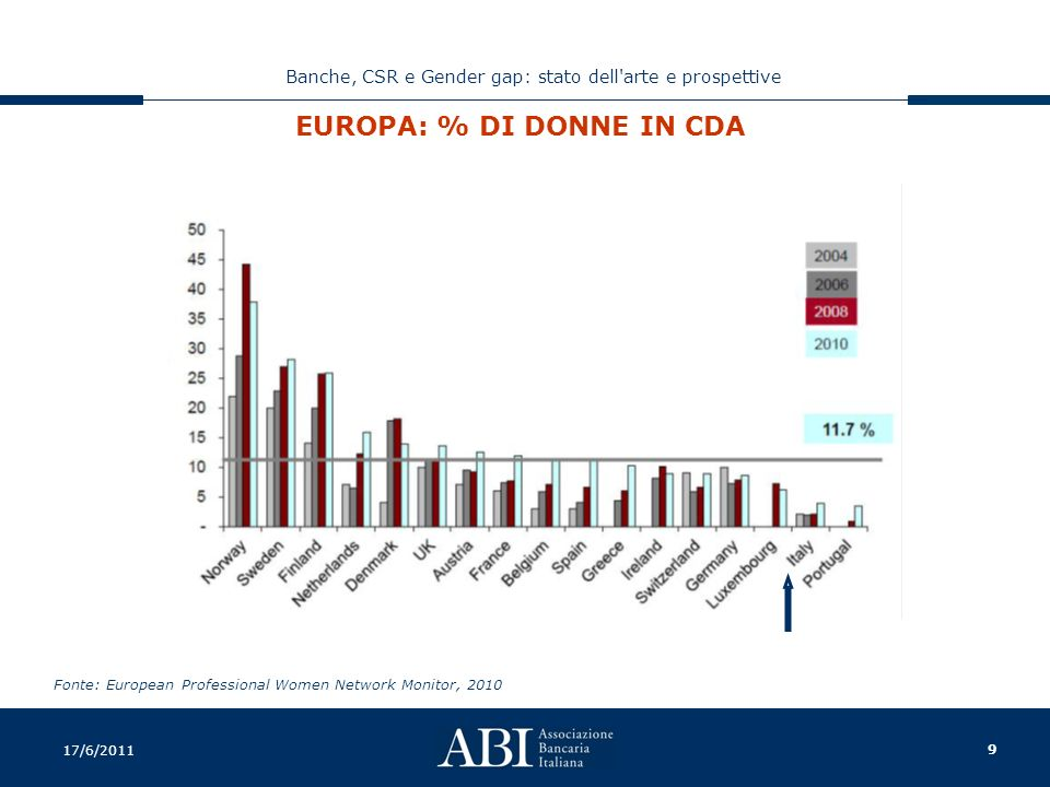 9 Banche, CSR e Gender gap: stato dell arte e prospettive 17/6/2011 EUROPA: % DI DONNE IN CDA Fonte: European Professional Women Network Monitor, 2010