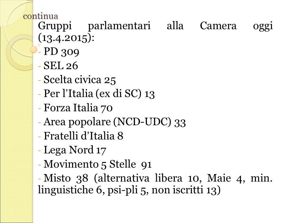 continua Gruppi parlamentari alla Camera oggi (13.4.2015): - PD 309 - SEL 26 - Scelta civica 25 - Per l'Italia (ex di SC) 13 - Forza Italia 70 - Area popolare (NCD-UDC) 33 - Fratelli d'Italia 8 - Lega Nord 17 - Movimento 5 Stelle 91 - Misto 38 (alternativa libera 10, Maie 4, min.