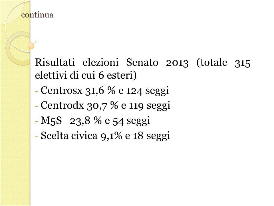 continua Risultati elezioni Senato 2013 (totale 315 elettivi di cui 6 esteri) - Centrosx 31,6 % e 124 seggi - Centrodx 30,7 % e 119 seggi - M5S 23,8 % e 54 seggi - Scelta civica 9,1% e 18 seggi