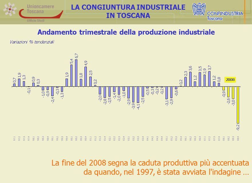 Andamento trimestrale della produzione industriale LA CONGIUNTURA INDUSTRIALE IN TOSCANA La fine del 2008 segna la caduta produttiva più accentuata da