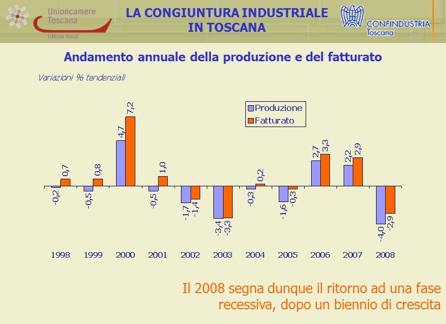 Andamento annuale della produzione e del fatturato LA CONGIUNTURA INDUSTRIALE IN TOSCANA Il 2008 segna dunque il ritorno ad una fase recessiva, dopo u