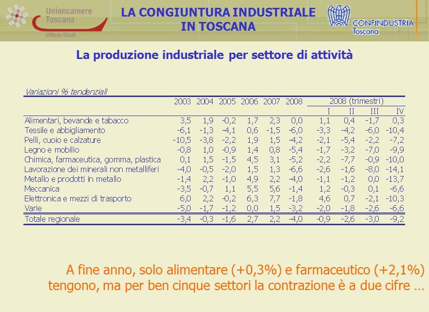 La produzione industriale per settore di attività LA CONGIUNTURA INDUSTRIALE IN TOSCANA A fine anno, solo alimentare (+0,3%) e farmaceutico (+2,1%) te