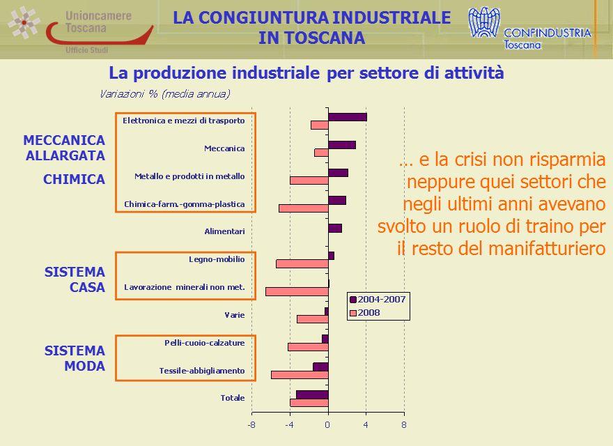 La produzione industriale per settore di attività LA CONGIUNTURA INDUSTRIALE IN TOSCANA … e la crisi non risparmia neppure quei settori che negli ultimi anni avevano svolto un ruolo di traino per il resto del manifatturiero SISTEMA MODA SISTEMA CASA MECCANICA ALLARGATA CHIMICA