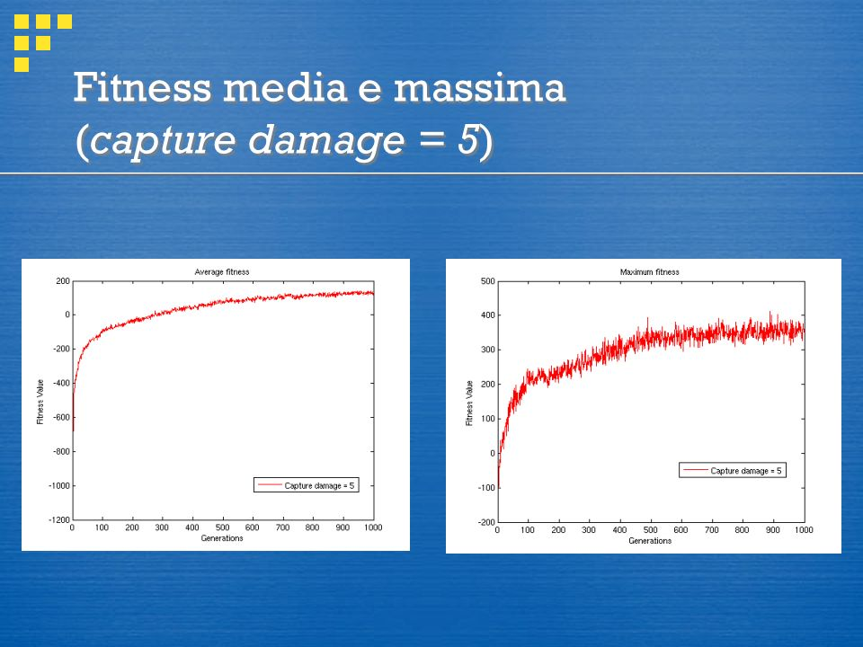 Fitness media e massima (capture damage = 5)