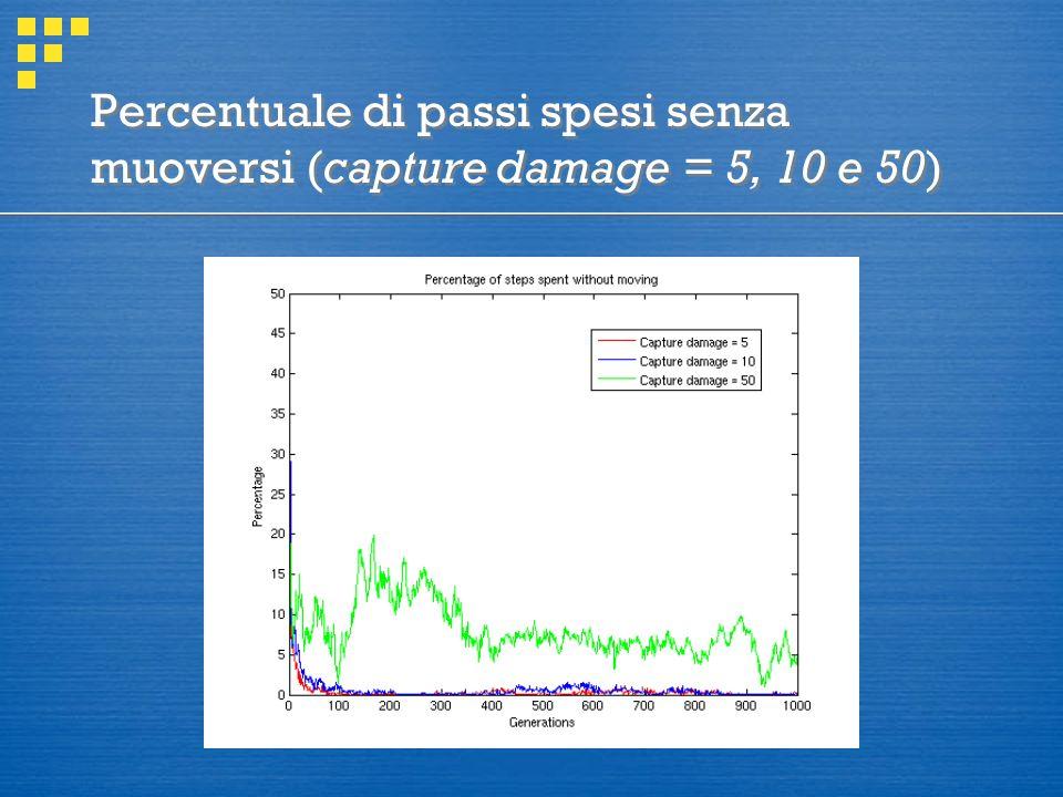 Percentuale di passi spesi senza muoversi (capture damage = 5, 10 e 50)