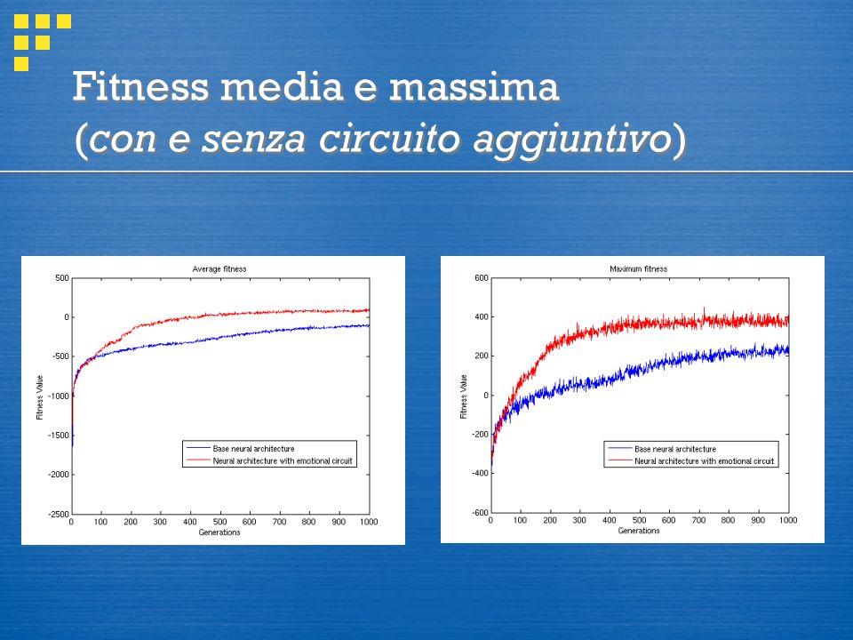 Fitness media e massima (con e senza circuito aggiuntivo)