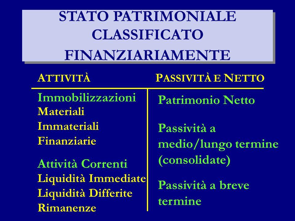 STATO PATRIMONIALE CLASSIFICATO FINANZIARIAMENTE Immobilizzazioni Materiali Immateriali Finanziarie Attività Correnti Liquidità Immediate Liquidità Di