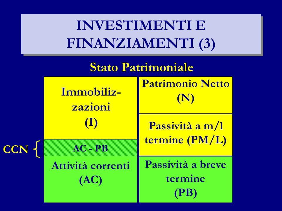 INVESTIMENTI E FINANZIAMENTI (3) Stato Patrimoniale Immobiliz- zazioni (I) Passività a breve termine (PB) Passività a m/l termine (PM/L) Patrimonio Netto (N) Attività correnti (AC) CCN AC - PB