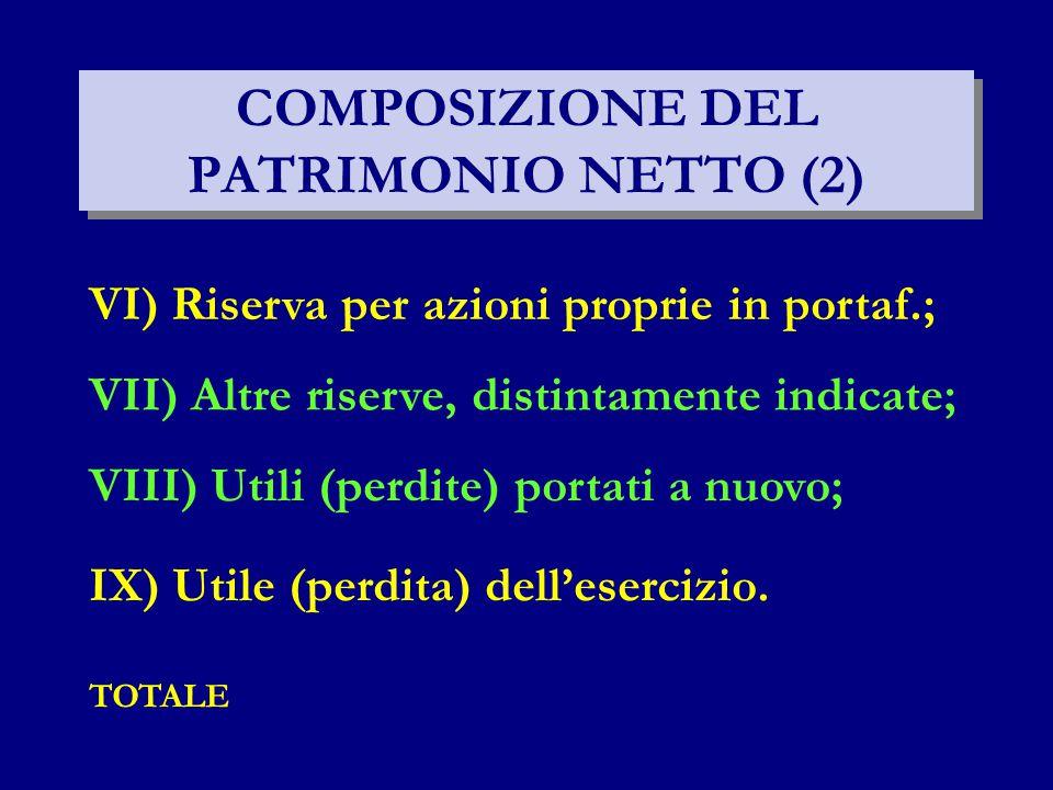 COMPOSIZIONE DEL PATRIMONIO NETTO (2) IX) Utile (perdita) dell'esercizio. TOTALE VI) Riserva per azioni proprie in portaf.; VII) Altre riserve, distin