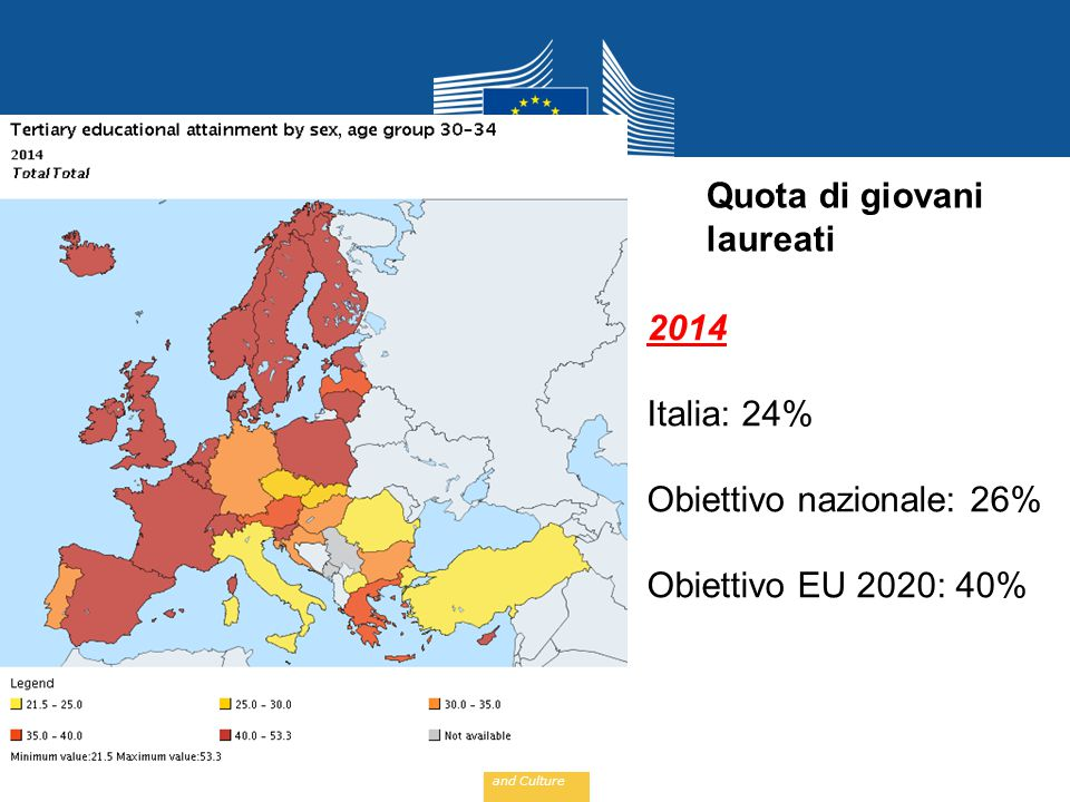 Education and Culture Quota di giovani laureati 2014 Italia: 24% Obiettivo nazionale: 26% Obiettivo EU 2020: 40%