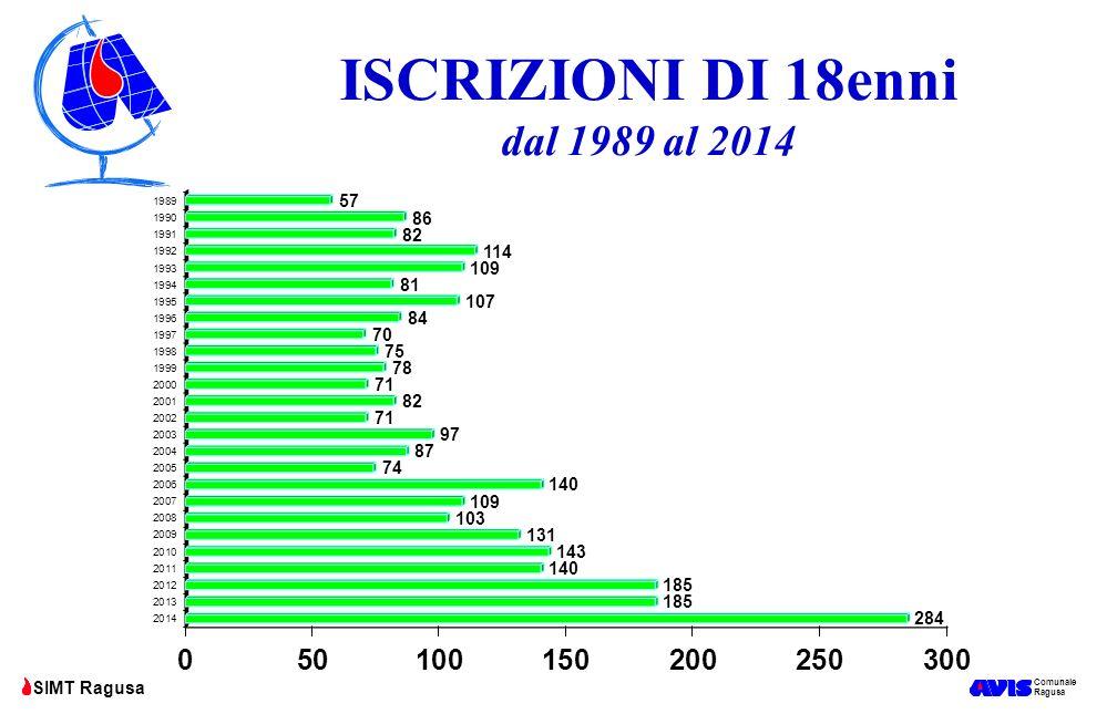 Comunale Ragusa SIMT Ragusa ISCRIZIONI DI 18enni dal 1989 al 2014