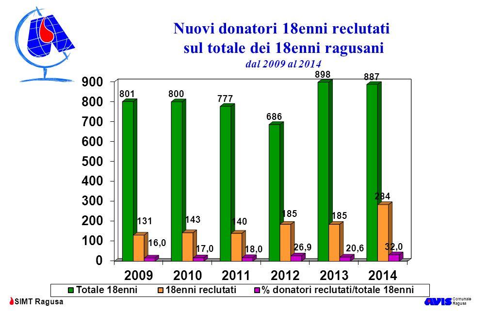 Comunale Ragusa SIMT Ragusa Nuovi donatori 18enni reclutati sul totale dei 18enni ragusani dal 2009 al 2014