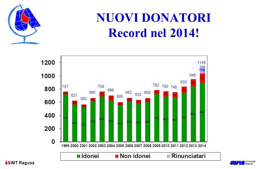 Comunale Ragusa SIMT Ragusa NUOVI DONATORI Record nel 2014! 757 562 621 758 660 698 662 598 632 658 782 762 748 833 946 1149