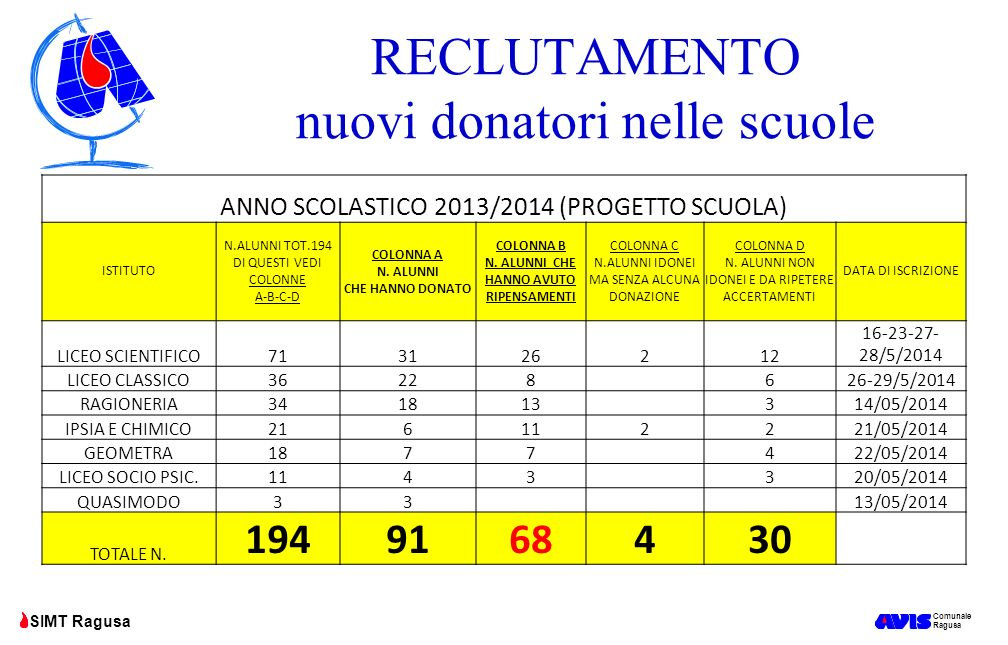 Comunale Ragusa SIMT Ragusa RECLUTAMENTO nuovi donatori nelle scuole ANNO SCOLASTICO 2013/2014 (PROGETTO SCUOLA) ISTITUTO N.ALUNNI TOT.194 DI QUESTI V