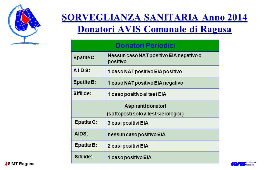 Comunale Ragusa SIMT Ragusa SORVEGLIANZA SANITARIA Anno 2014 Donatori AVIS Comunale di Ragusa Donatori Periodici Epatite C Nessun caso NAT positivo EI