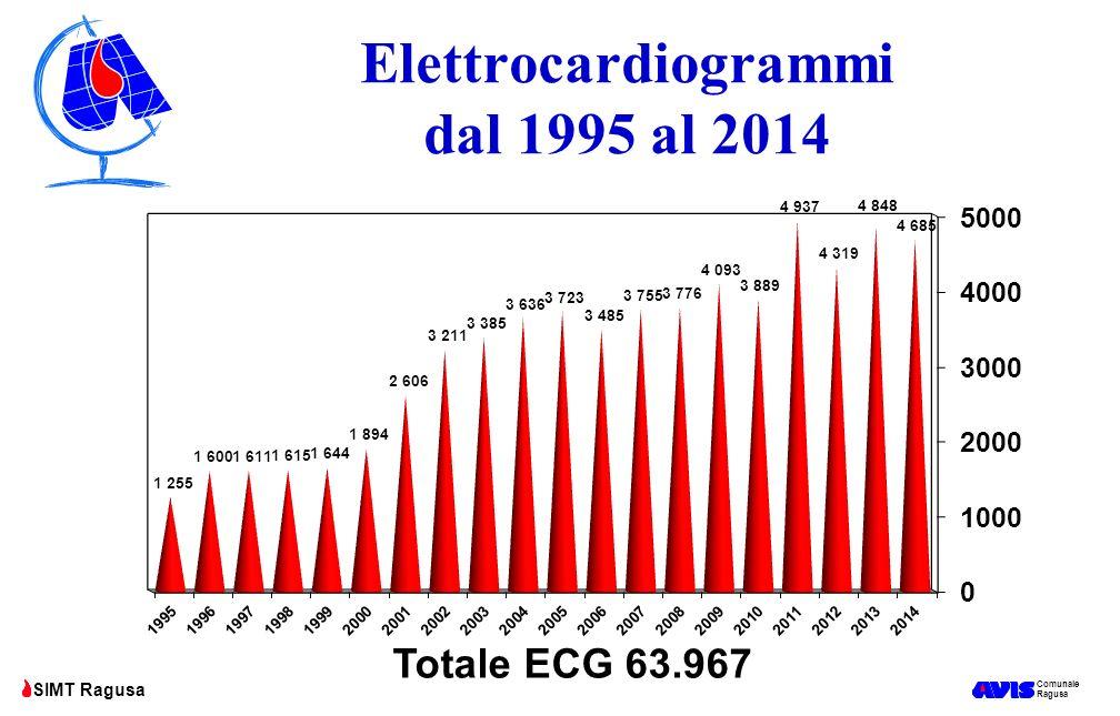 Comunale Ragusa SIMT Ragusa Elettrocardiogrammi dal 1995 al 2014 Totale ECG 63.967